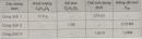 Bài 43.1 Trang 59 Sách bài tập (SBT) Hóa học 8
