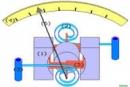 Bài 23.7 trang 54 Sách bài tập (SBT) Vật lí 7