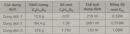 Bài 42.7 Trang 58 Sách bài tập (SBT) Hóa học 8