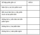 Câu 1, 2, 3, 4 trang 50 Vở bài tập (VBT) Toán lớp 5 tập 1