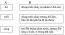 Luyện từ và câu - Tuần 25 trang 27 Vở bài tập (VBT) Tiếng Việt 2 tập 2