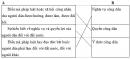 Luyện từ và câu - Mở rộng vốn từ : Công dân trang 16, 17 Vở bài tập (VBT) Tiếng Việt 5 tập 2