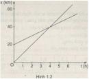 Bài 1.5 trang 9 Sách bài tập Vật lí 10 Nâng cao