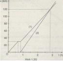 Bài 1. 6 trang 10 Sách bài tập Vật lí 10 Nâng cao