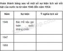 Câu 4 trang 41 Vở bài tập Lịch sử 5