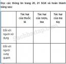 Câu 1 trang 18 Vở bài tập Khoa học 5
