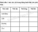 Câu 1 trang 61 Vở bài tập Khoa học 5