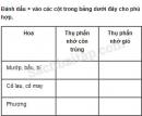 Câu 3 trang 87 Vở bài tập Khoa học 5