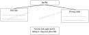 Câu 5 trang 10 Vở bài tập Địa lí 4