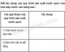 Câu 2 trang 40 Vở bài tập Khoa học 4