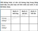 Câu 3 trang 74 Vở bài tập Khoa học 4