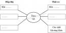Câu 3 trang 81 Vở bài tập Khoa học 4